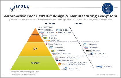 Radar for automotive - Automated driving applications